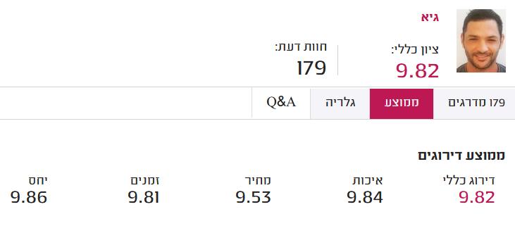 אינסטלטור בתל אביב חוות דעת מדרג